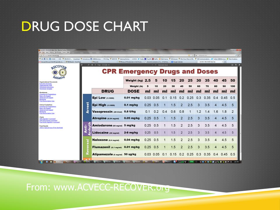 DRUG DOSE CHART From: www.ACVECC-RECOVER.org