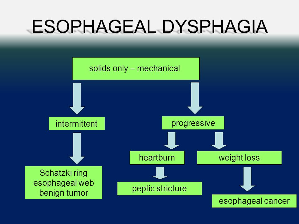 ESOPHAGEAL DYSPHAGIA solids only – mechanical intermittent progressive Schatzki ring esophageal web benign tumor peptic stricture weight lossheartburn esophageal cancer