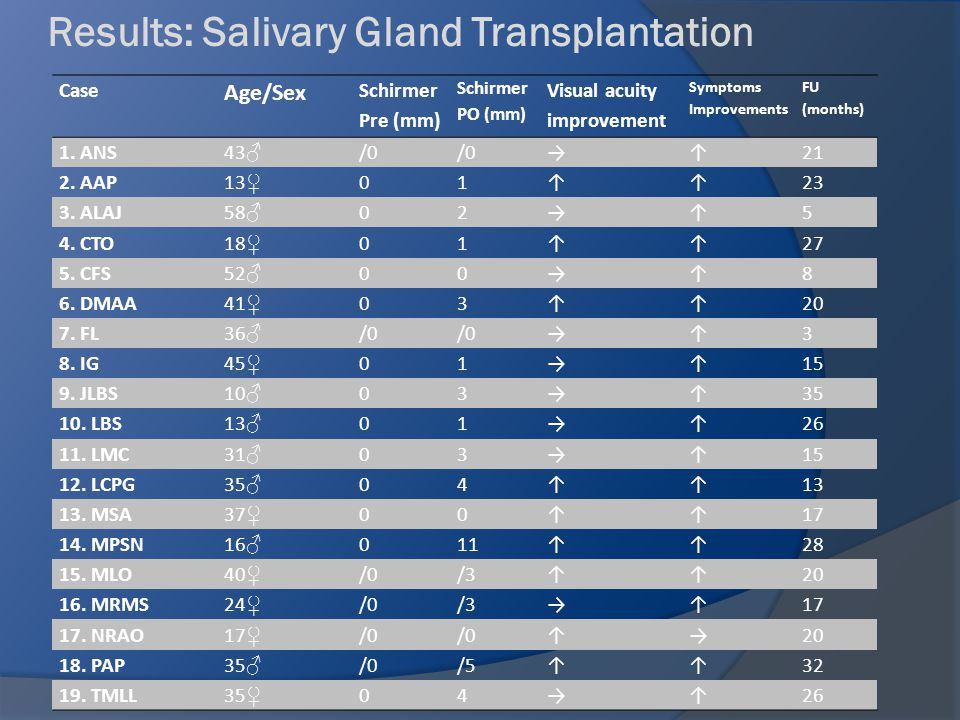 Results Results 19 eyes (19 patients with SJS) 19 eyes (19 patients with SJS) Age: 10-58 yo (mean 31 yo) FU time: 3-35 months (mean 19) 47% improvement of VA 47% improvement of VA Salivary Gland Transplantation Federal University of Sao Paulo Sant´Anna & Gomes, 2009
