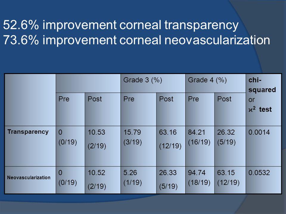 52.6% improvement corneal transparency 73.6% improvement corneal neovascularization Grade 3 (%)Grade 4 (%) chi- squared or ϰ 2 test PrePostPrePostPrePost Transparency 0 (0/19) 10.53 (2/19) 15.79 (3/19) 63.16 (12/19) 84.21 (16/19) 26.32 (5/19) 0.0014 Neovascularization 0 (0/19) 10.52 (2/19) 5.26 (1/19) 26.33 (5/19) 94.74 (18/19) 63.15 (12/19) 0.0532