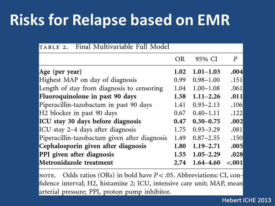 Risks for Relapse based on EMR Hebert ICHE 2013