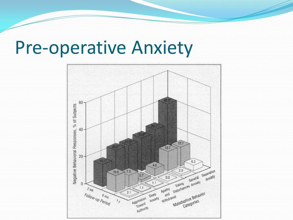 Pre-operative Anxiety