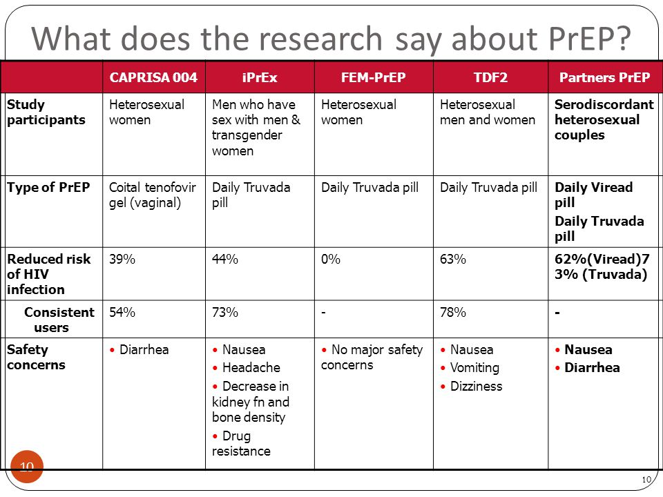 10 What does the research say about PrEP? CAPRISA 004iPrExFEM-PrEPTDF2Partners PrEP Study participants Heterosexual women Men who have sex with men &