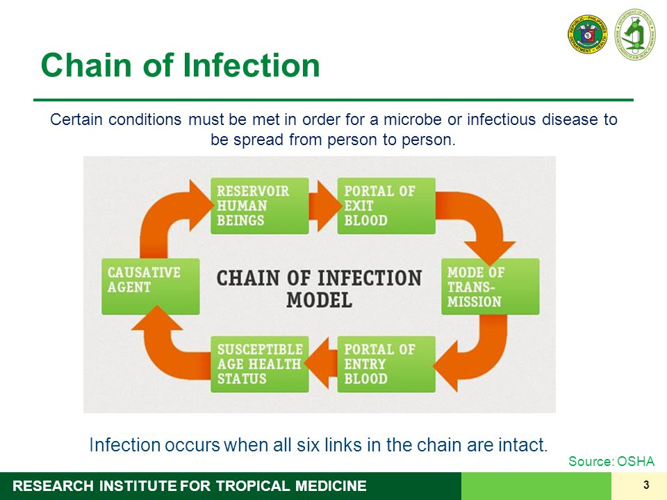 3 RESEARCH INSTITUTE FOR TROPICAL MEDICINE Chain of Infection Certain conditions must be met in order for a microbe or infectious disease to be spread from person to person.
