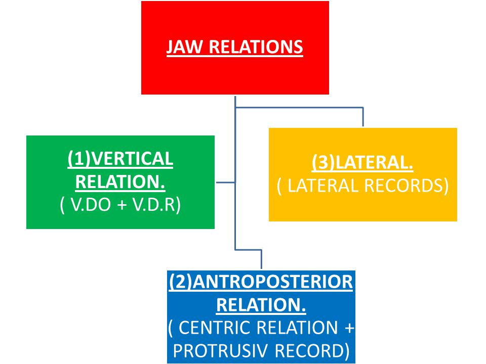 JAW RELATIONS (2)ANTROPOSTERIOR RELATION.( CENTRIC RELATION + PROTRUSIV RECORD) (3)LATERAL.