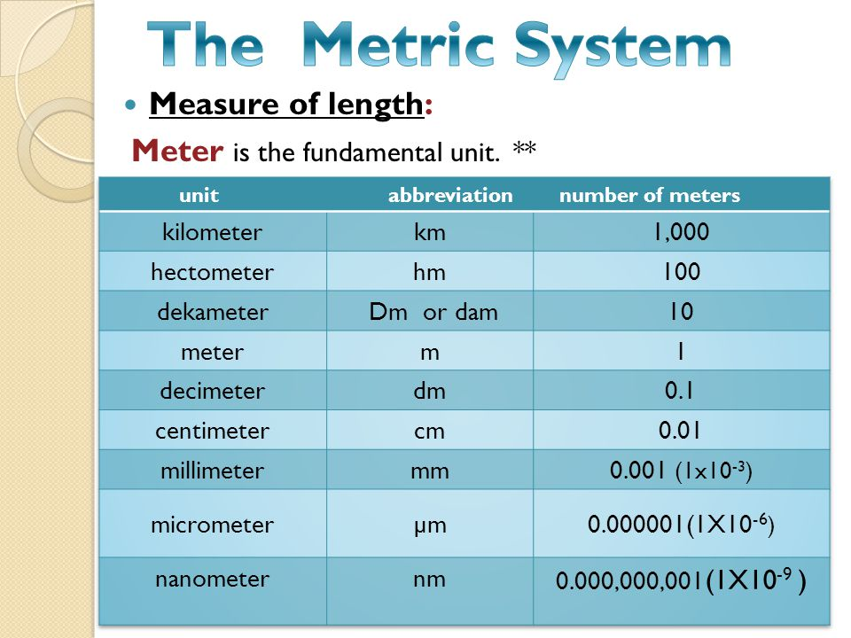 Measure of length: Meter is the fundamental unit. **