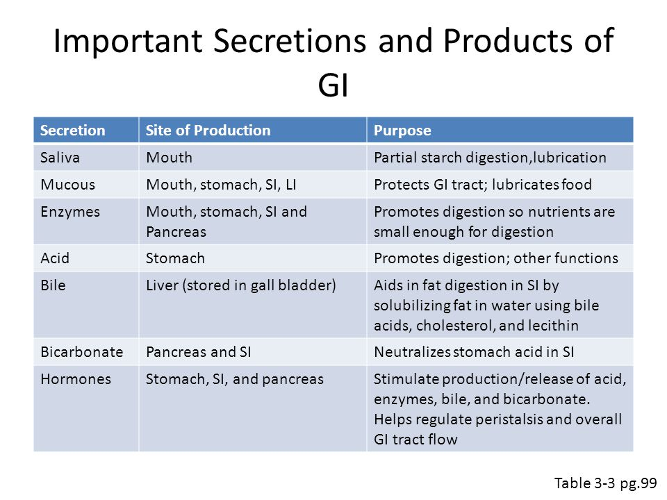 Important Secretions and Products of GI SecretionSite of ProductionPurpose SalivaMouthPartial starch digestion,lubrication MucousMouth, stomach, SI, LIProtects GI tract; lubricates food EnzymesMouth, stomach, SI and Pancreas Promotes digestion so nutrients are small enough for digestion AcidStomachPromotes digestion; other functions BileLiver (stored in gall bladder)Aids in fat digestion in SI by solubilizing fat in water using bile acids, cholesterol, and lecithin BicarbonatePancreas and SINeutralizes stomach acid in SI HormonesStomach, SI, and pancreasStimulate production/release of acid, enzymes, bile, and bicarbonate.
