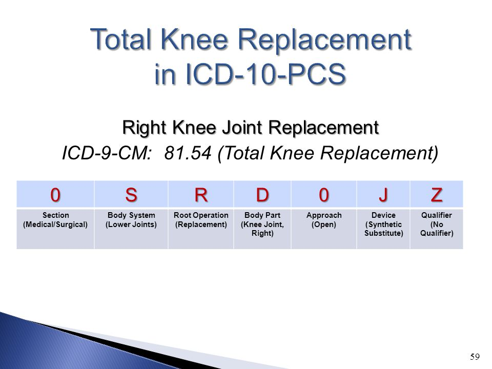 Right Knee Joint Replacement ICD-9-CM: 81.54 (Total Knee Replacement) 590SRD0JZ Section (Medical/Surgical) Body System (Lower Joints) Root Operation (