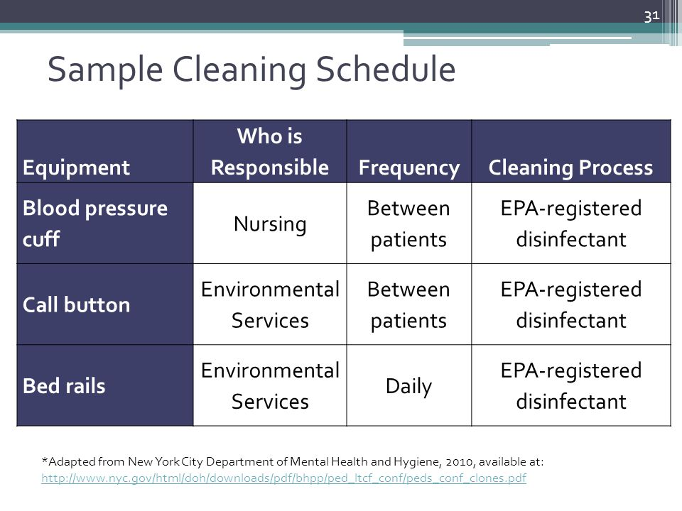 Sample Cleaning Schedule 31 *Adapted from New York City Department of Mental Health and Hygiene, 2010, available at: http://www.nyc.gov/html/doh/downl