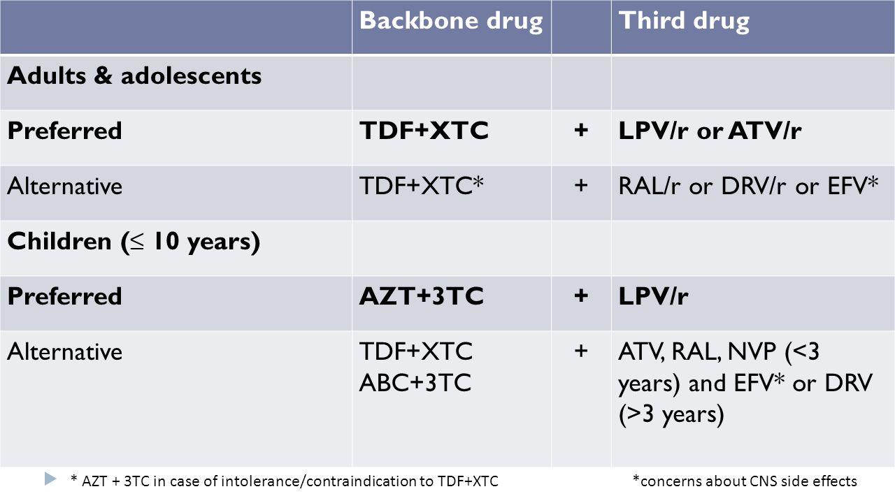 Backbone drugThird drug Adults & adolescents PreferredTDF+XTC+LPV/r or ATV/r AlternativeTDF+XTC*+RAL/r or DRV/r or EFV* Children (≤ 10 years) Preferre