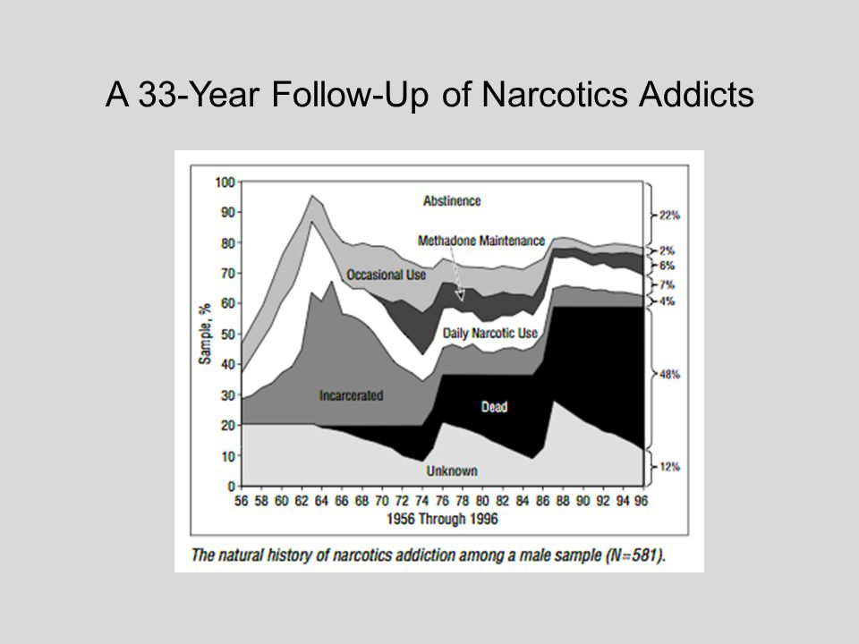 A 33-Year Follow-Up of Narcotics Addicts.