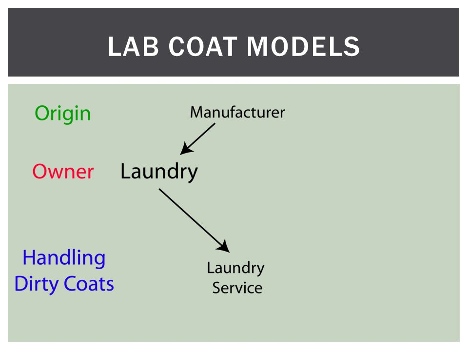 LAB COAT MODELS
