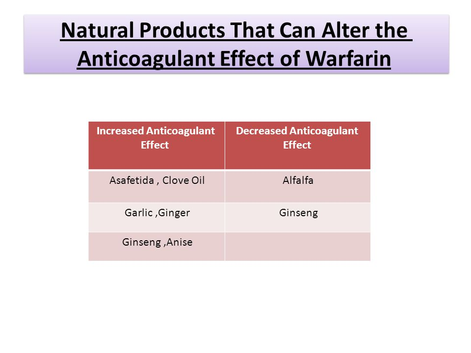 Natural Products That Can Alter the Anticoagulant Effect of Warfarin Decreased Anticoagulant Effect Increased Anticoagulant Effect AlfalfaAsafetida, Clove Oil GinsengGarlic,Ginger Ginseng,Anise