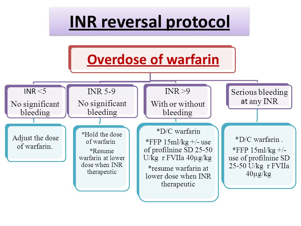 INR reversal protocol Overdose of warfarin INR <5 No significant bleeding Adjust the dose of warfarin.