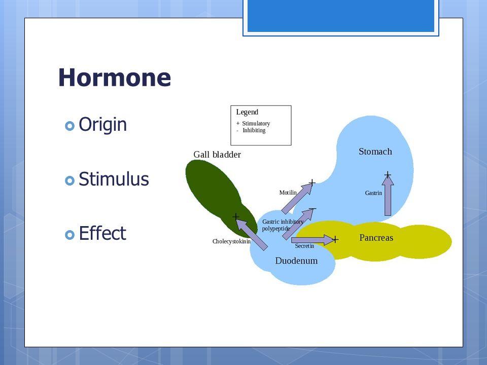 Hormone  Origin  Stimulus  Effect