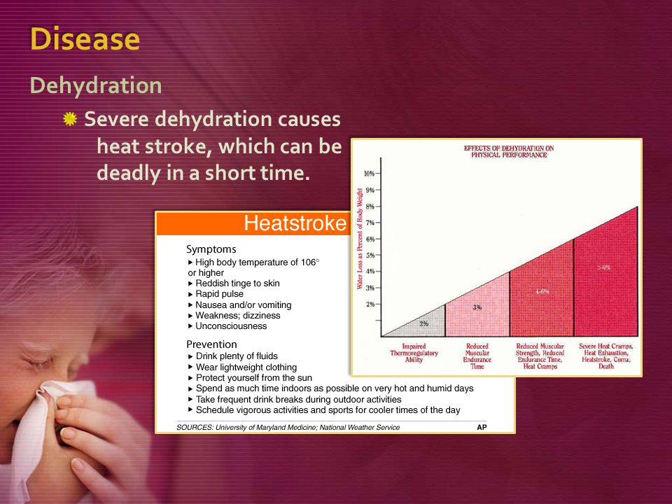 Disease Dehydration Severe dehydration causes heat stroke, which can be deadly in a short time.