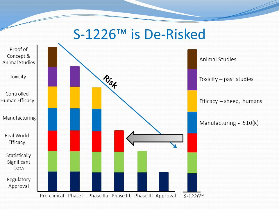 S-1226™ is De-Risked Animal Studies Pre-clinicalPhase IPhase IIa Phase IIbPhase IIIApproval Regulatory Approval Statistically Significant Data Controlled Human Efficacy Toxicity Proof of Concept & Animal Studies Risk Manufacturing Real World Efficacy Manufacturing - 510(k) Efficacy – sheep, humans Toxicity – past studies S-1226™