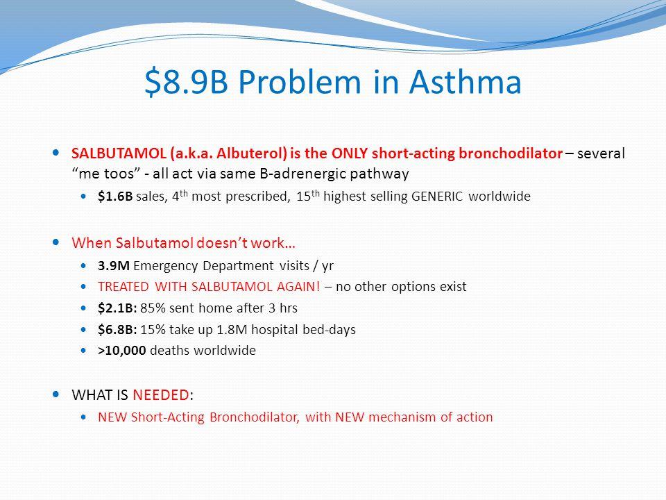 $8.9B Problem in Asthma SALBUTAMOL (a.k.a.