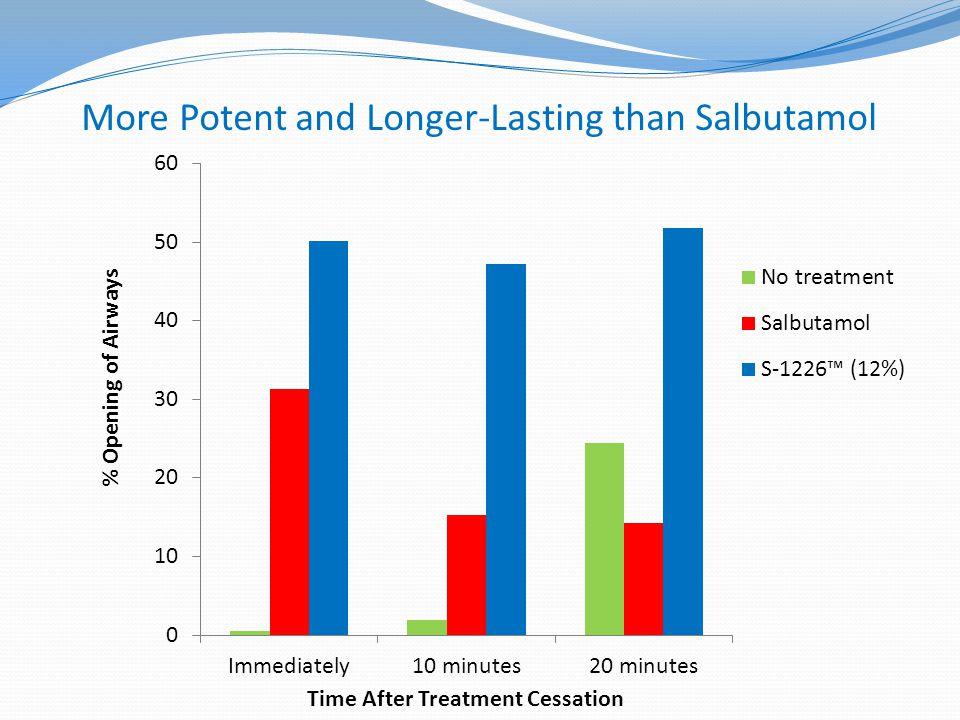 More Potent and Longer-Lasting than Salbutamol