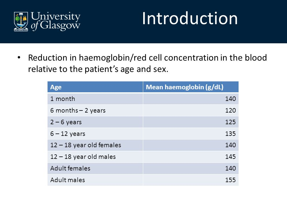Reduction in haemoglobin/red cell concentration in the blood relative to the patient's age and sex.