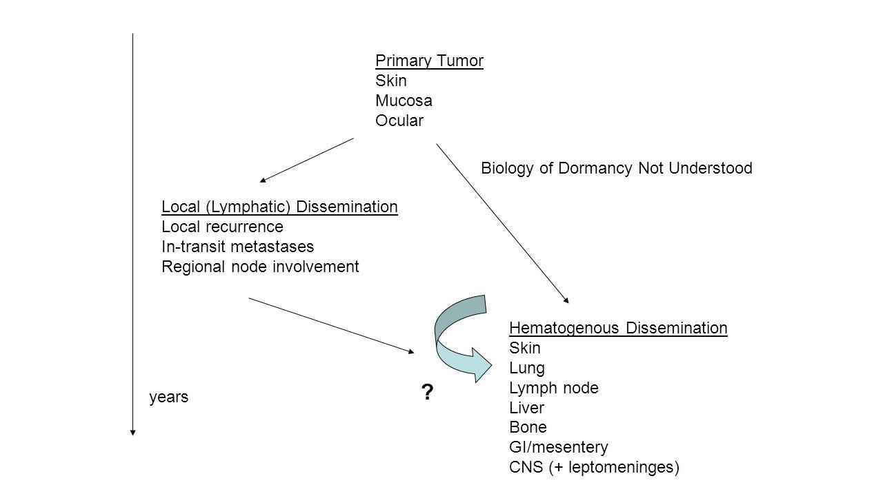 Primary Tumor Skin Mucosa Ocular Local (Lymphatic) Dissemination Local recurrence In-transit metastases Regional node involvement Hematogenous Dissemi