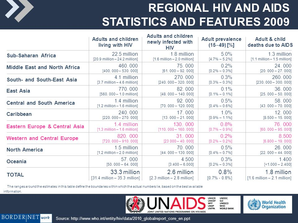 REGIONAL HIV AND AIDS STATISTICS AND FEATURES 2009 The ranges around the estimates in this table define the boundaries within which the actual numbers lie, based on the best available information.