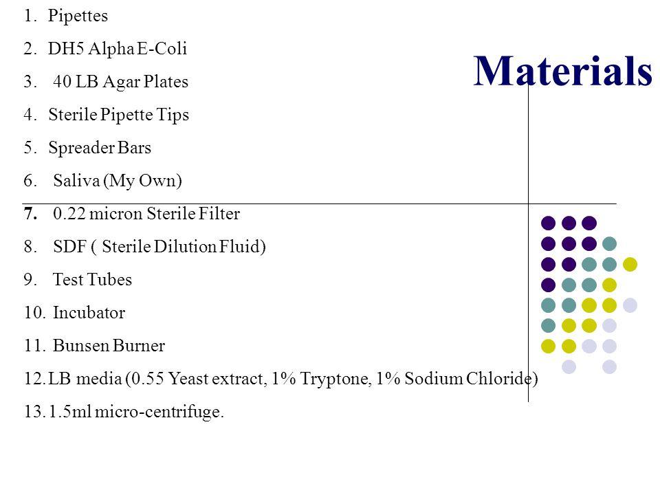 Materials 1.Pipettes 2.DH5 Alpha E-Coli 3.