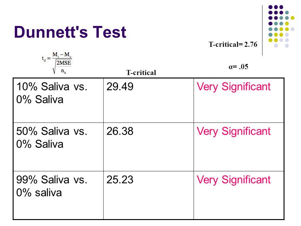 Dunnett s Test 10% Saliva vs. 0% Saliva 29.49Very Significant 50% Saliva vs.