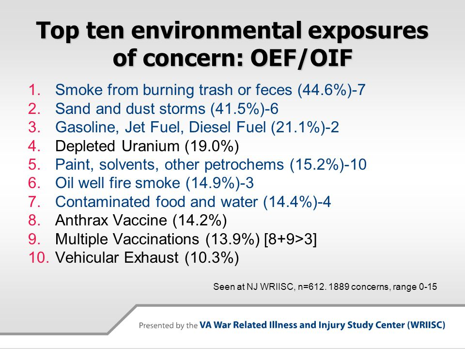 Top ten environmental exposures of concern: OEF/OIF 1.Smoke from burning trash or feces (44.6%)-7 2.Sand and dust storms (41.5%)-6 3.Gasoline, Jet Fue