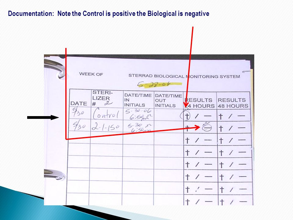 Documentation: Note the Control is positive the Biological is negative