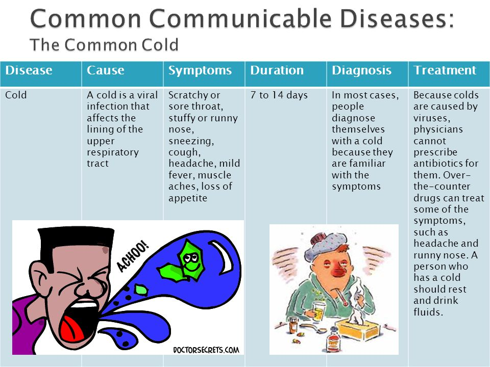 DiseaseCauseSymptomsDurationDiagnosisTreatment ColdA cold is a viral infection that affects the lining of the upper respiratory tract Scratchy or sore