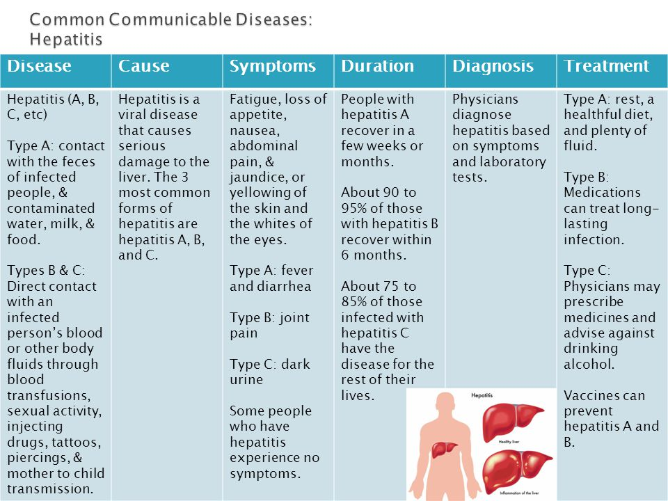 DiseaseCauseSymptomsDurationDiagnosisTreatment Hepatitis (A, B, C, etc) Type A: contact with the feces of infected people, & contaminated water, milk,