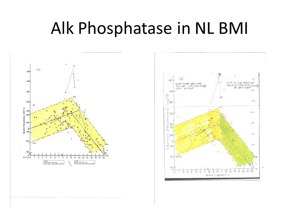 Alk Phosphatase in NL BMI