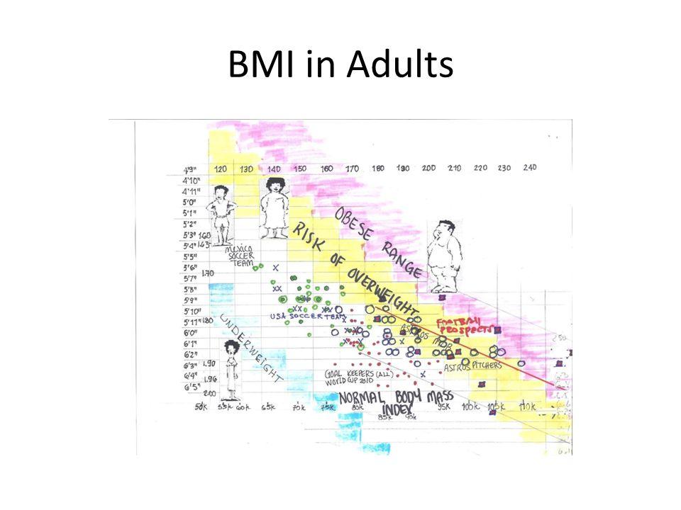 BMI in Adults