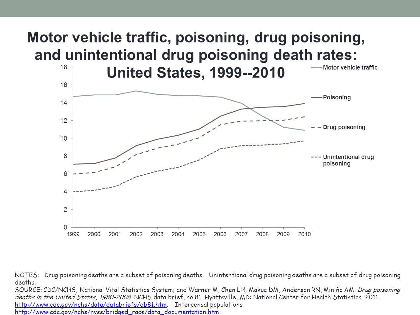 Heroin User Experiences About 2% of heroin users die each year- many from heroin overdose 1/2 to 2/3 of heroin users experience at least one nonfatal overdose 80% have observed an overdose Sporer BMJ 2003, Coffin Acad Emerg Med 2007 3