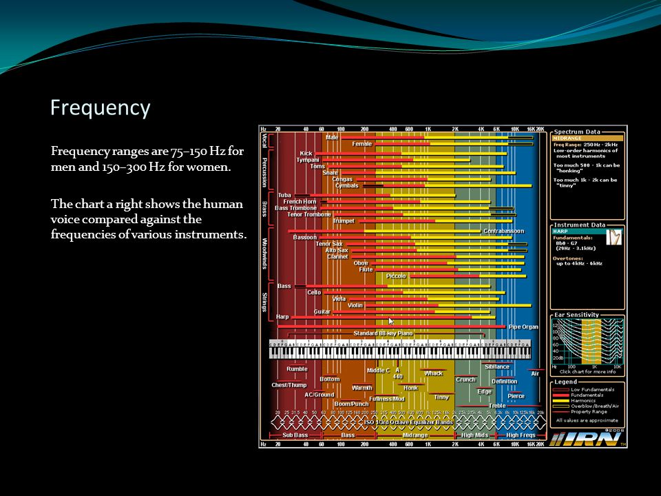 Frequency Frequency ranges are 75–150 Hz for men and 150–300 Hz for women. The chart a right shows the human voice compared against the frequencies of