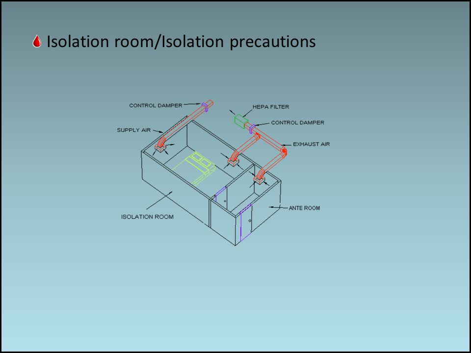 Work associated risks Isolation room/Isolation precautions