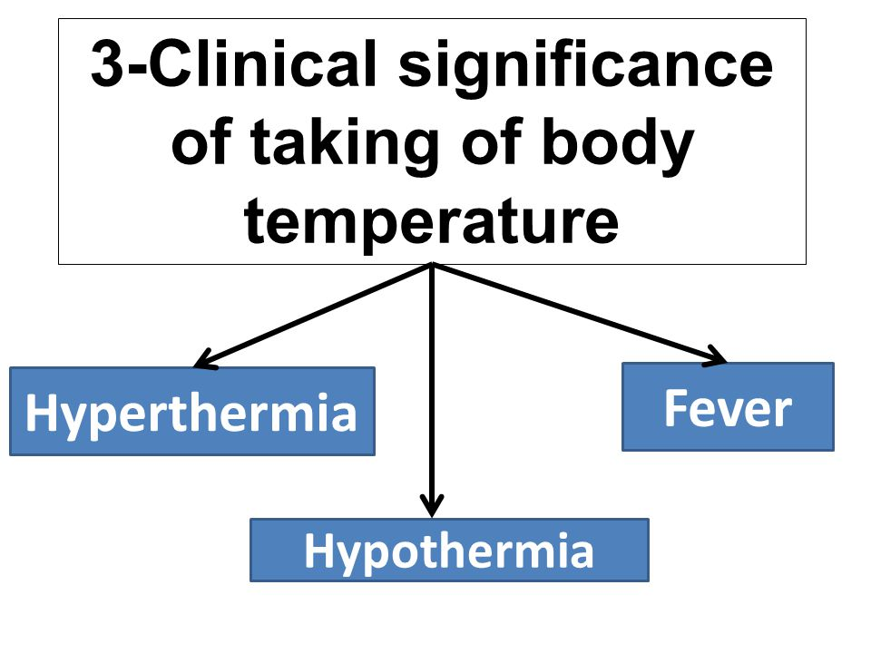 3-Clinical significance of taking of body temperature Hyperthermia Hypothermia Fever