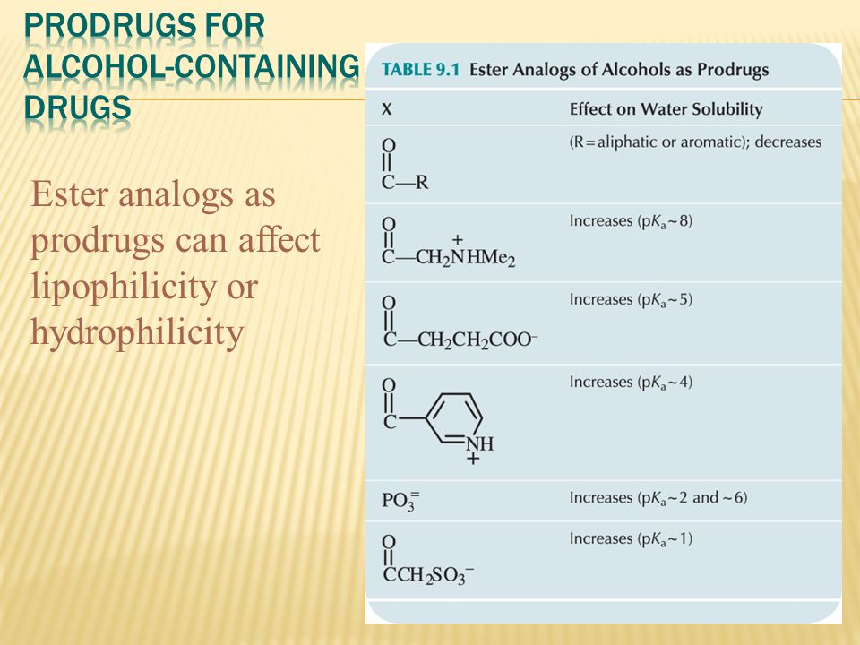Ester analogs as prodrugs can affect lipophilicity or hydrophilicity