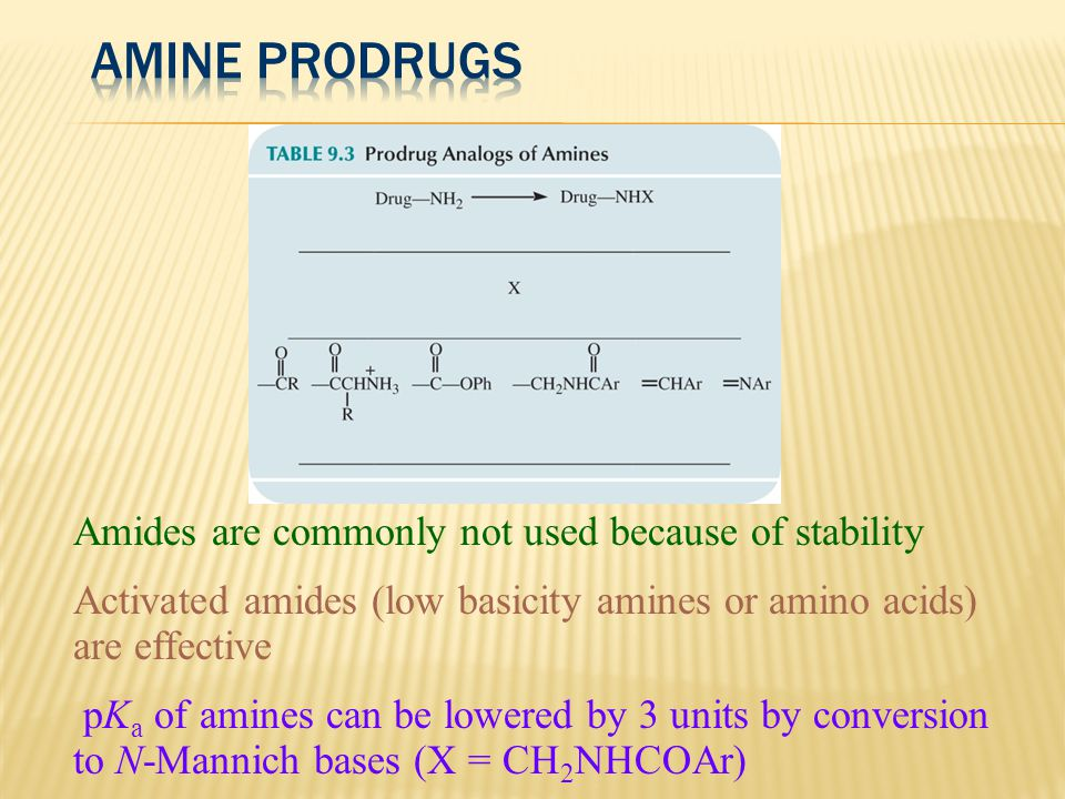 Amides are commonly not used because of stability Activated amides (low basicity amines or amino acids) are effective pK a of amines can be lowered by