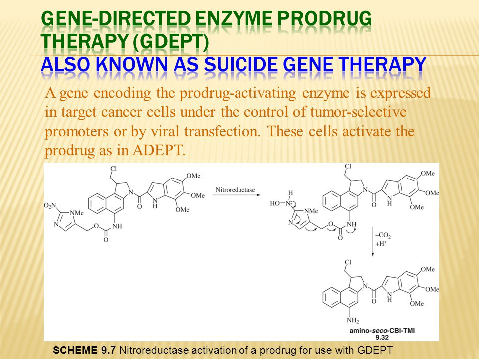 A gene encoding the prodrug-activating enzyme is expressed in target cancer cells under the control of tumor-selective promoters or by viral transfect