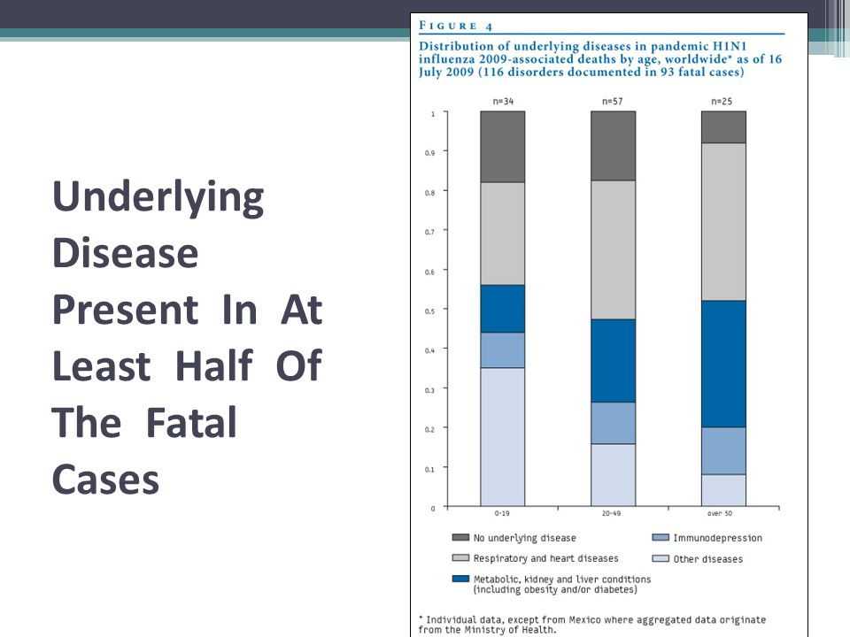 Underlying Disease Present In At Least Half Of The Fatal Cases