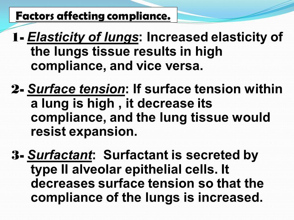 Factors affecting compliance.