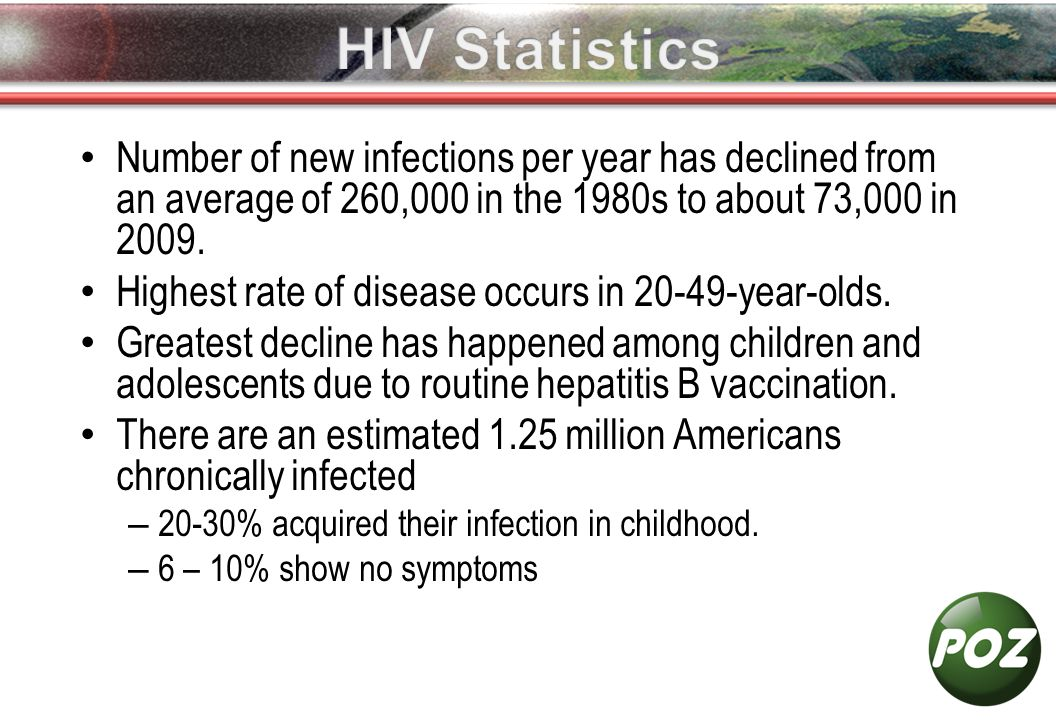 Number of new infections per year has declined from an average of 260,000 in the 1980s to about 73,000 in 2009.