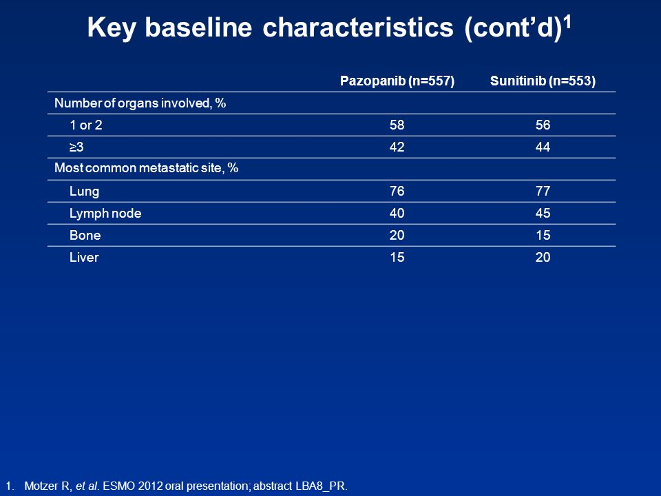 Key baseline characteristics (cont'd) 1 Pazopanib (n=557)Sunitinib (n=553) Number of organs involved, % 1 or 2 5856 ≥3 4244 Most common metastatic sit