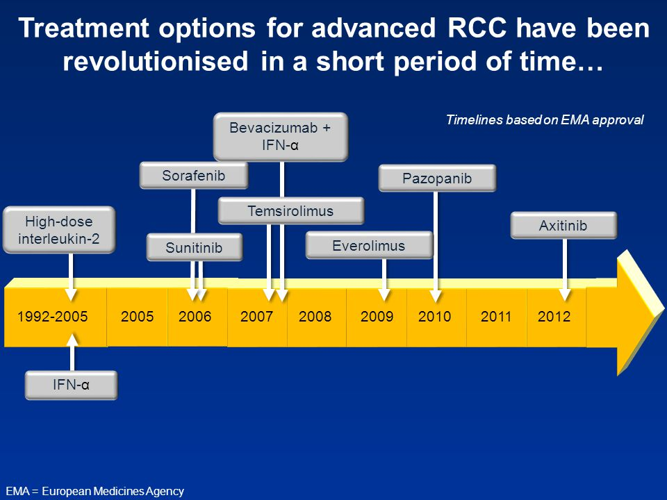 Treatment options for advanced RCC have been revolutionised in a short period of time… EMA = European Medicines Agency High-dose interleukin-2 Sorafen