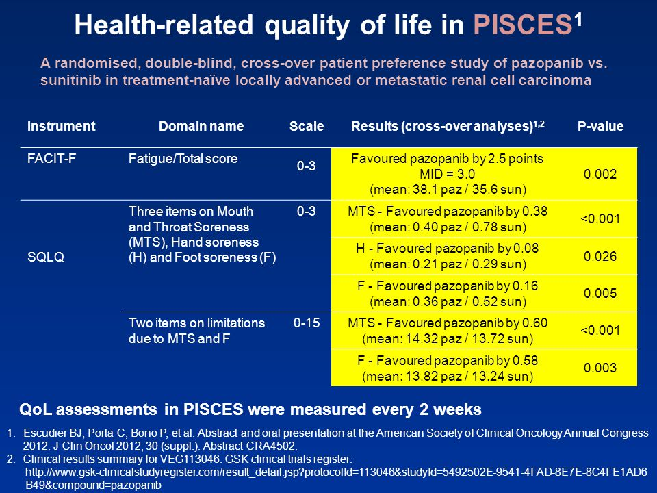 Health-related quality of life in PISCES 1 1.Escudier BJ, Porta C, Bono P, et al. Abstract and oral presentation at the American Society of Clinical O