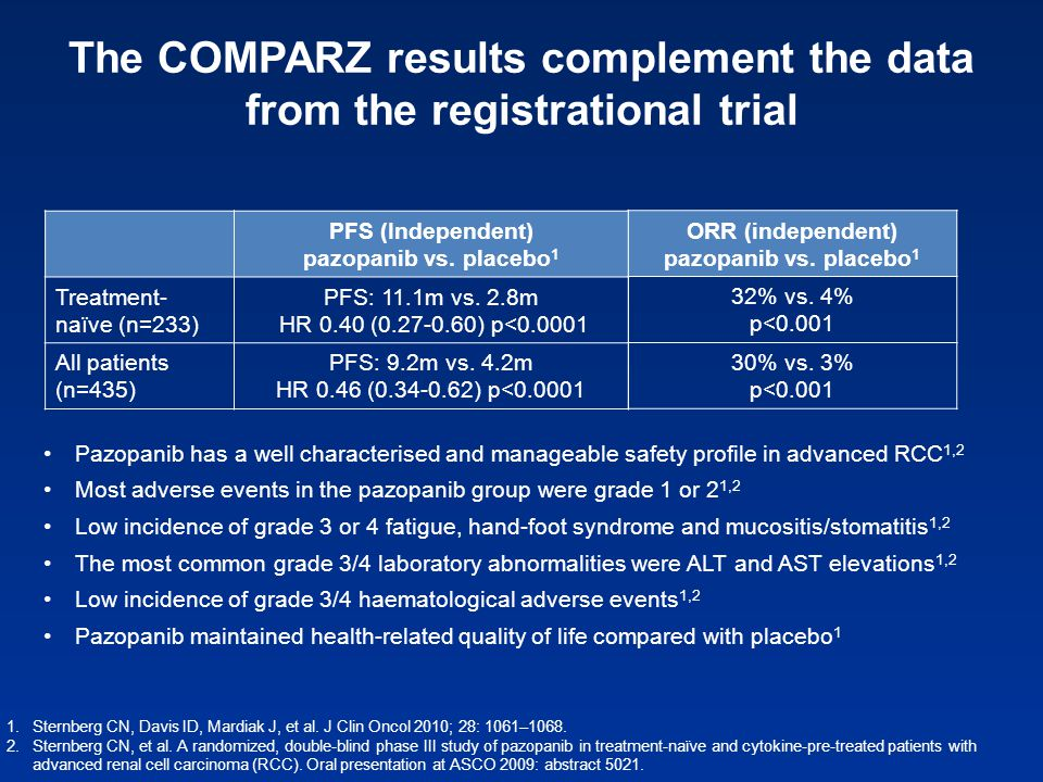 The COMPARZ results complement the data from the registrational trial PFS (Independent) pazopanib vs. placebo 1 Treatment- naïve (n=233) PFS: 11.1m vs