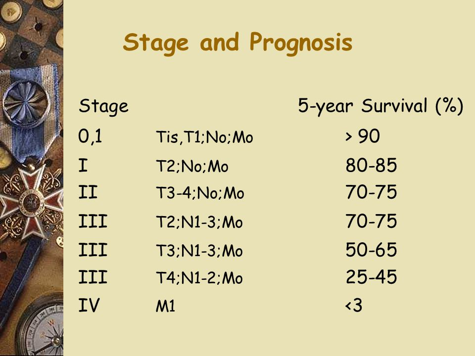 Stage and Prognosis Stage5-year Survival (%) 0,1 Tis,T1;No;Mo > 90 I T2;No;Mo 80-85 II T3-4;No;Mo 70-75 III T2;N1-3;Mo 70-75 III T3;N1-3;Mo 50-65 III