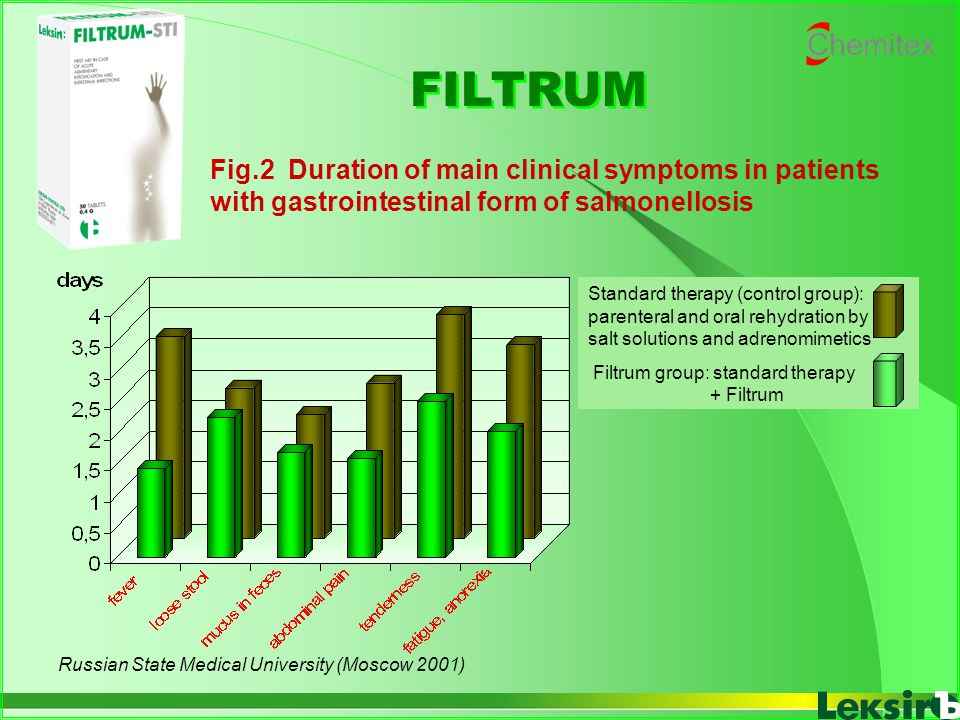 Fig.2 Duration of main clinical symptoms in patients with gastrointestinal form of salmonellosis FILTRUM Russian State Medical University (Moscow 2001